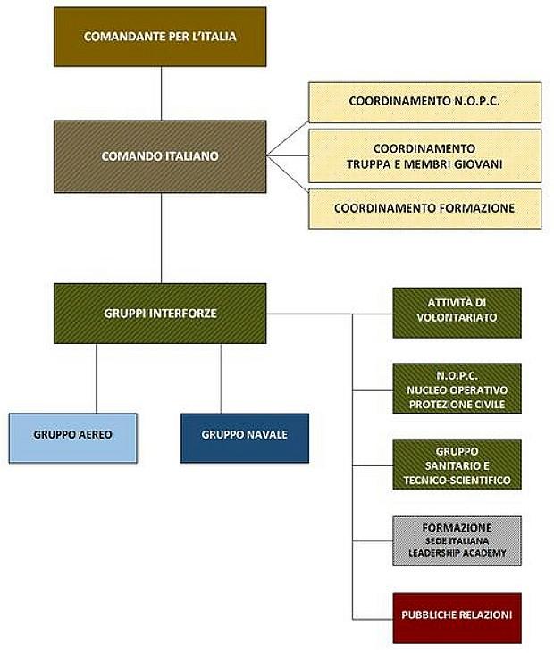 CSLI Italia organizational structure chart