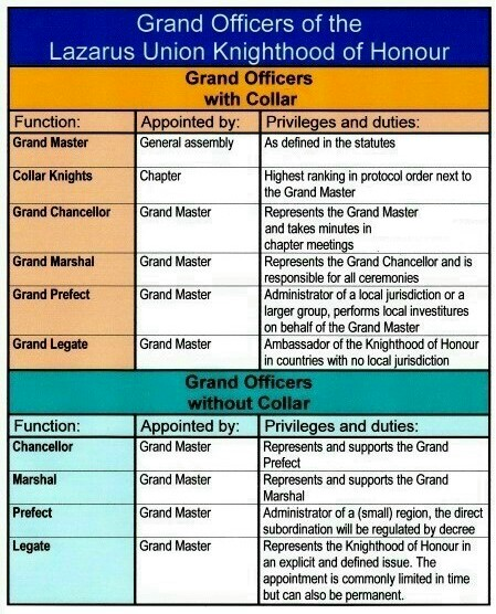 Grand Officers KOH ENG