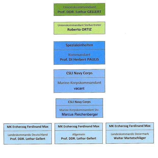 Komandokette CSLI NC neu Juni 2020 aktuell
