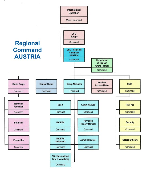 Regional Command Austria - Chart 620