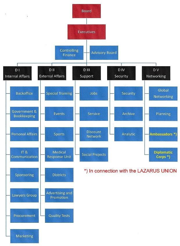 Organigramm UNITER komplett 620